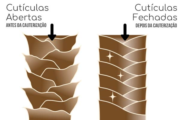 explicação cauterização capilar